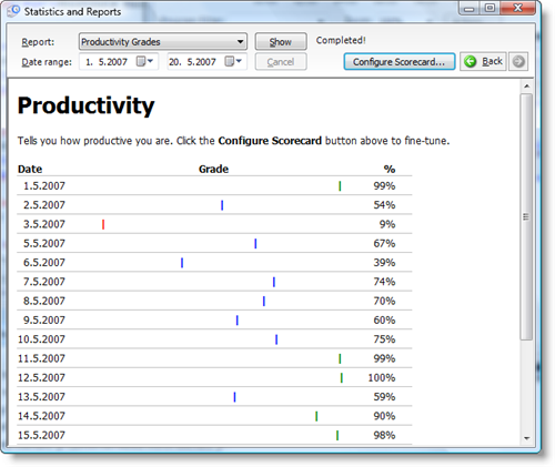 TimeSnapper Productivity Score Report